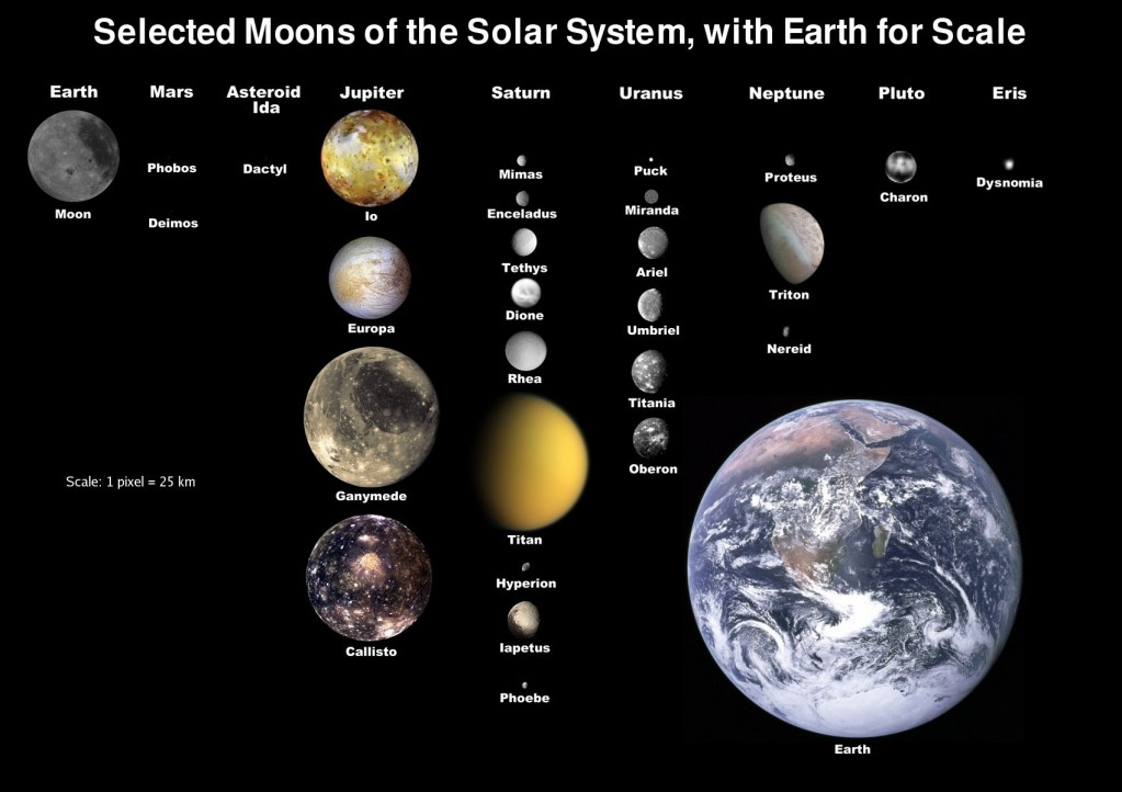 Solar System | Creation Facts